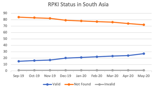 Status of RPKI ROA in AF, BD, BT, IN, LK, MM, MV, NP and PK