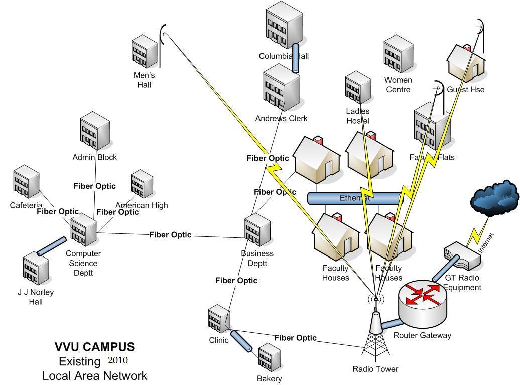 attendeediagrams   nsrc garnet kenet campus network design nren    valley view university  proposed network