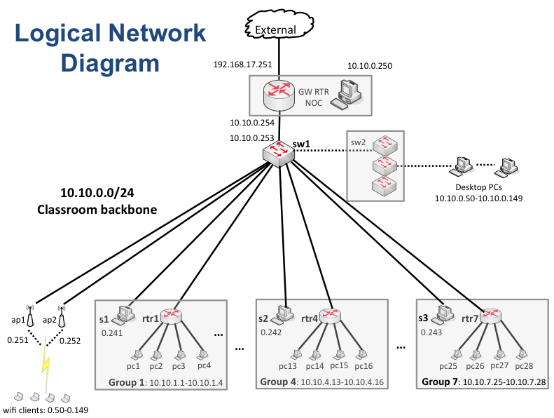 Excelent Free Sequence Diagram Online together with 34 System Topology Diagram likewise Secure architecture sql web server also Polargraphex le further Cisco Router Doesnt Redirects Packets To Proxy Server Working On Gns3 With 3. on network topology diagram
