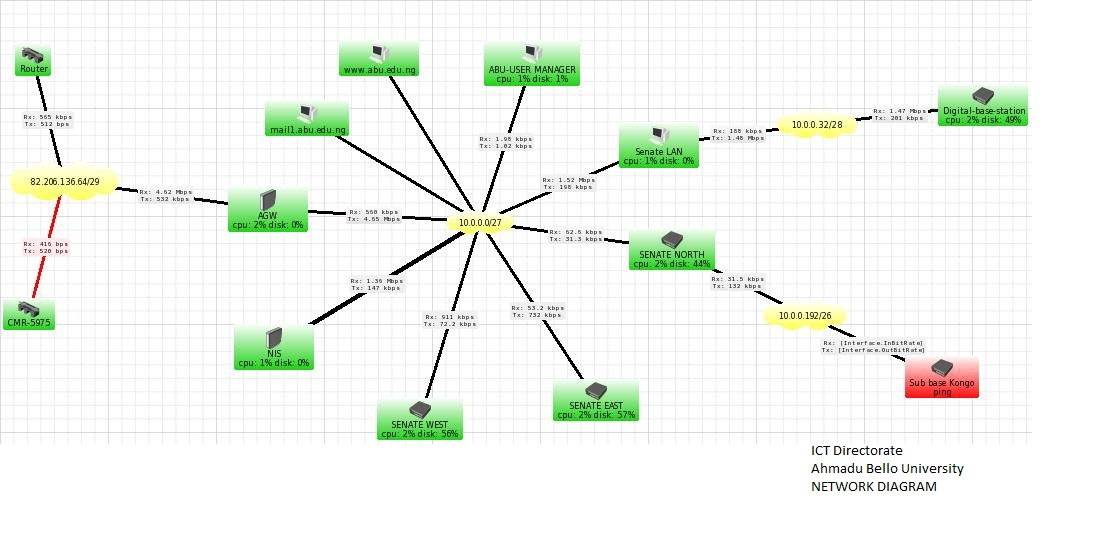Network Diagram Network Diagram Funny Network Diagrams Highlyrated