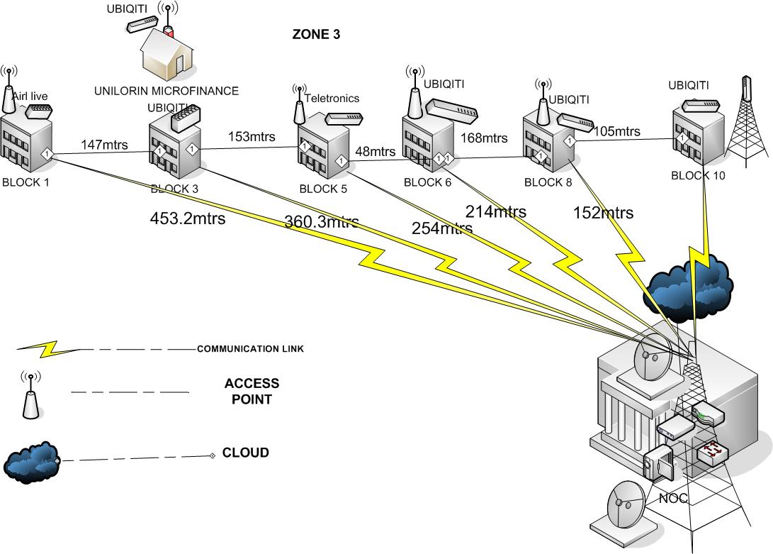 Diagrams Ng Ren Nsrc Network Design Workshop Wireless Lan Diagram University Of Lorin Zone 3