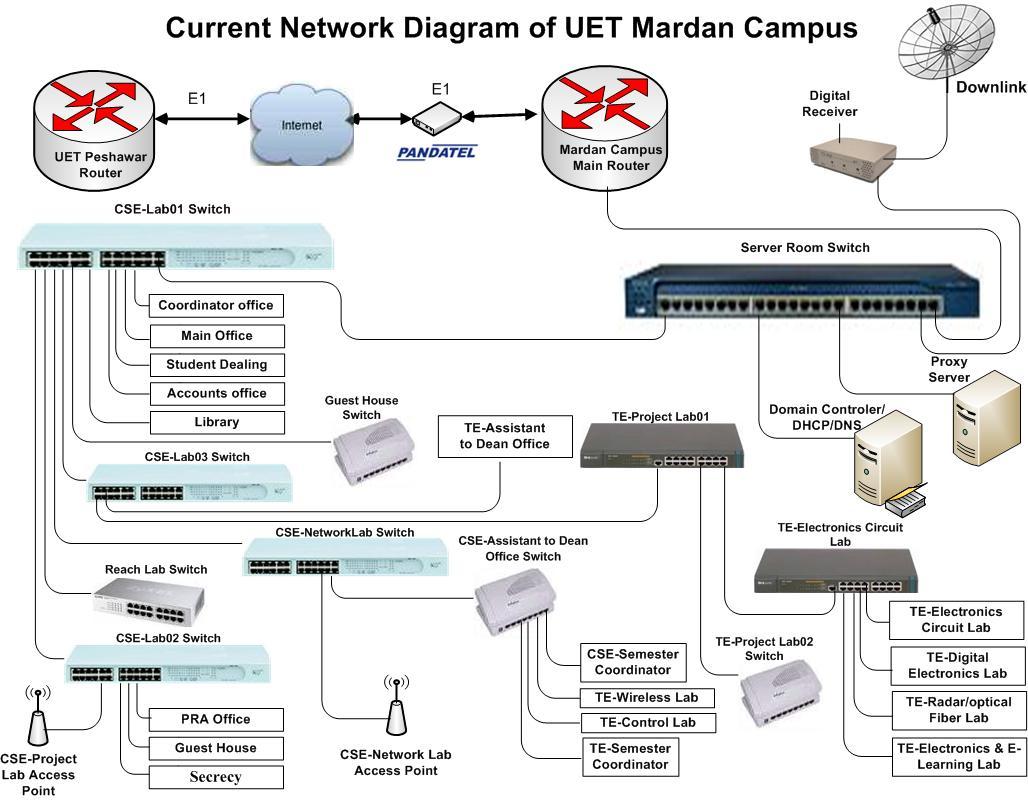 ParticipantDiagrams ndash VINAREN AIT NSRC Network Design and