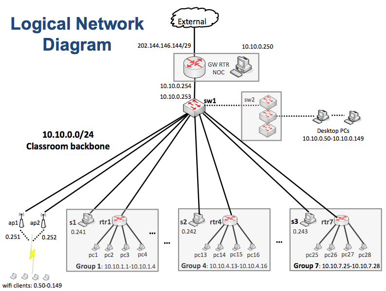 logical physical design of network How do we connect to network resources in this lesson, we'll discuss physical and logical topologies, which are different ways of describing.