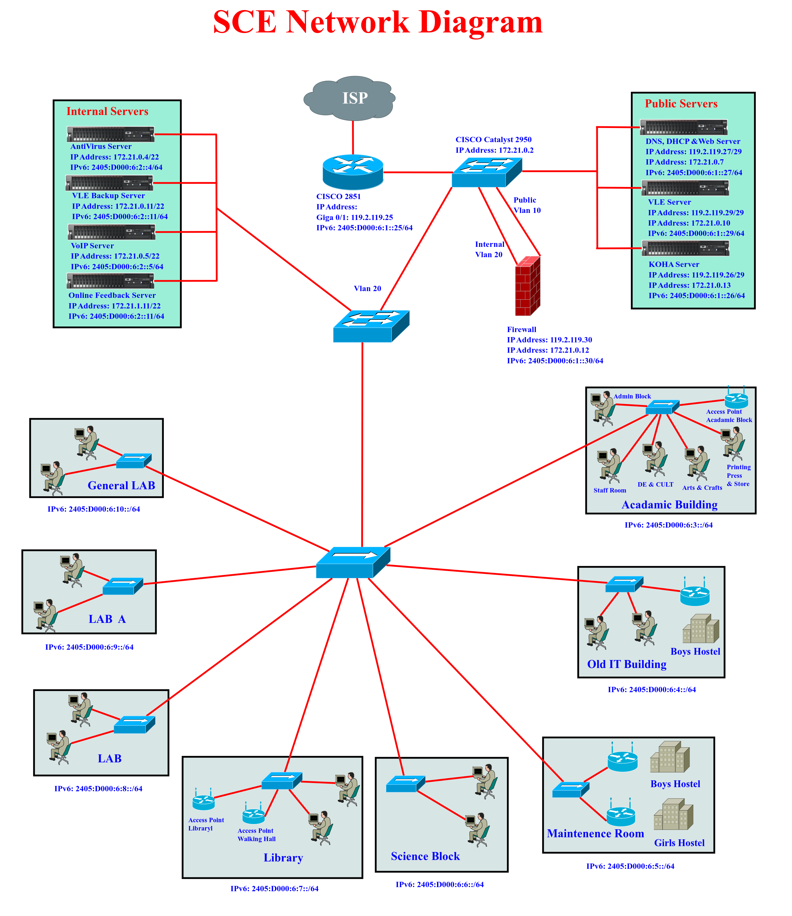 Participandiagrams drukren nsrc campus network design and samtse college of education network diagram png sciox Image collections