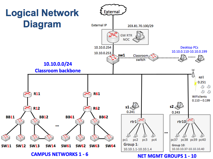 logicaldiagram   campus network design  amp  network managementlogical network diagram png