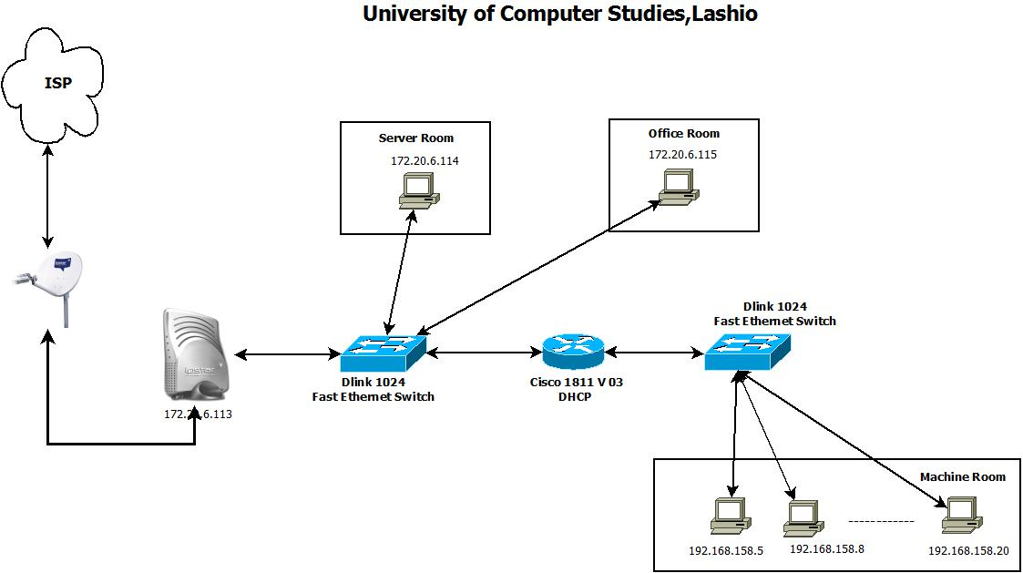 icipandiagrams   campus network design  amp  network managementuniv