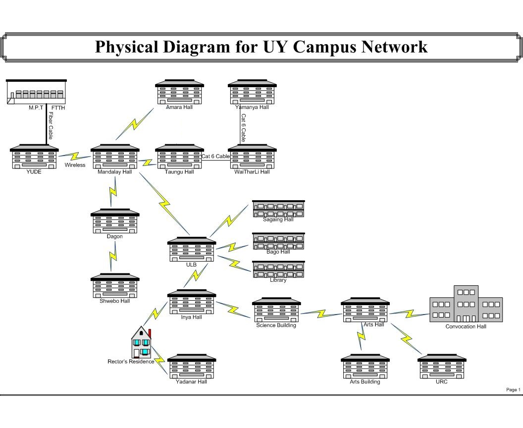 participandiagrams c&us network design & network management : physical network diagram - findchart.co