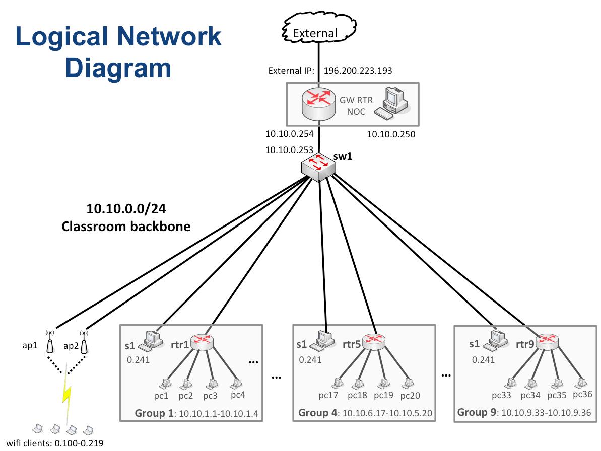 Diagram – AfNOG 2014 Network Monitoring and Management Workshop