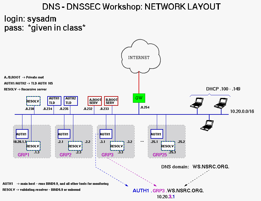 Diagram Caren Nsrc Dante Dns Operations Network Management