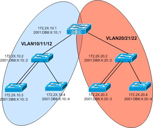 VLAN Lab