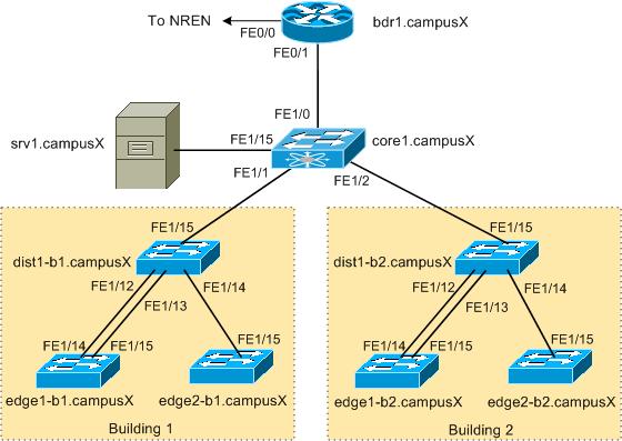 static routing lab rh nsrc org