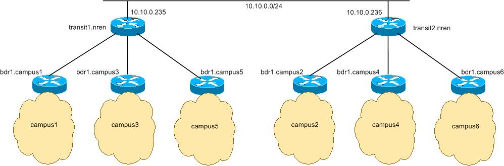 Lab IP Address Plan